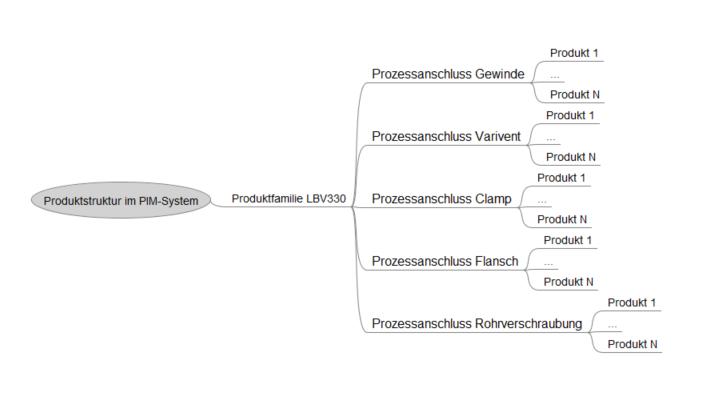 Produktstruktur im PIM-System