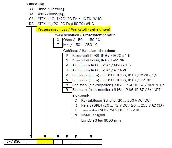 Typenschluessel, der Prozessanschluss ist über die drei Buchstaben an Position 10-12 der Typbezeichnung festgelegt