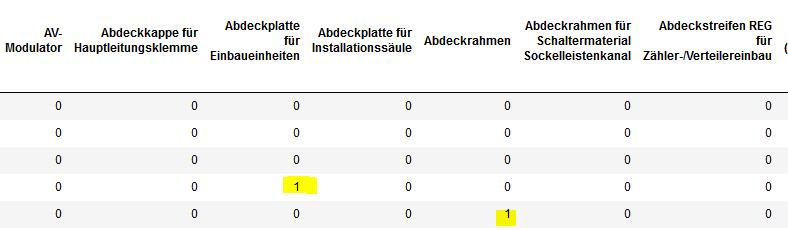 Die One Hot Encoded Trainingsdaten mit dem Ausdruck im Spaltenkopf und den Zahlen 0 oder 1 als Inhalt