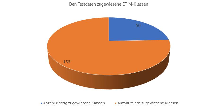 Zugewiesene ETIM-Klassen