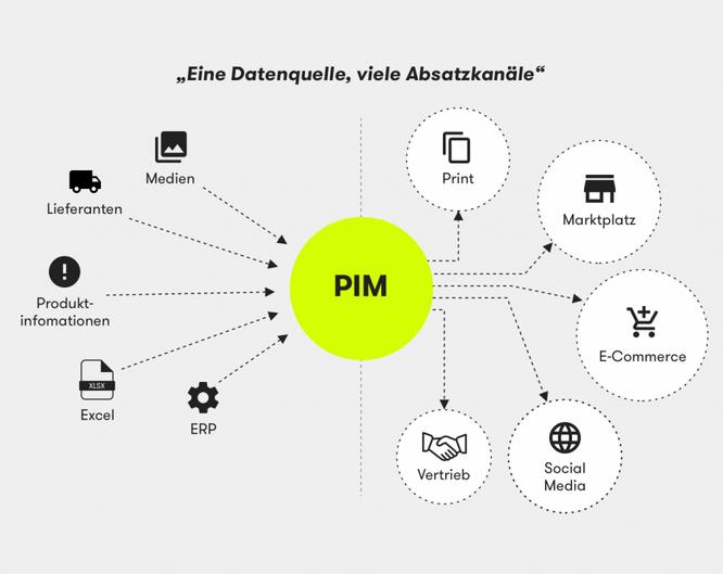 Funktionsweise eines PIM Systems