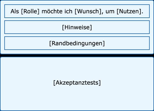Quelle https://www.informatik-aktuell.de/entwicklung/methoden/von-der-user-story-zum-use-case-agil-und-langfristig.html